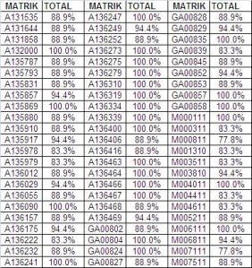 Result CBE group 3 2013/2014