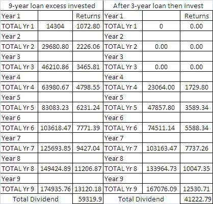 Those who opted for the longer loan ended up with a larger cumulative dividend after 9 years.
